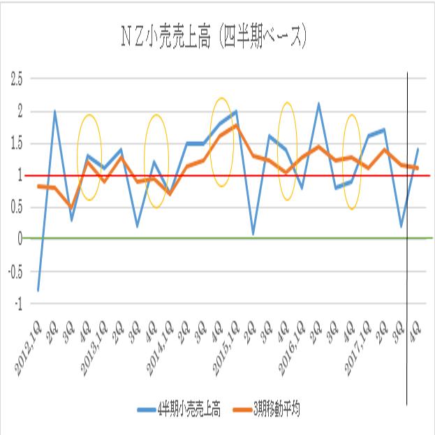 ニュージーランド17年4Q小売売上高予想(18/2/23)