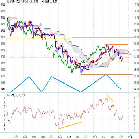 ドル円 FOMC議事録公開から伸びず上昇一服感(2/23)