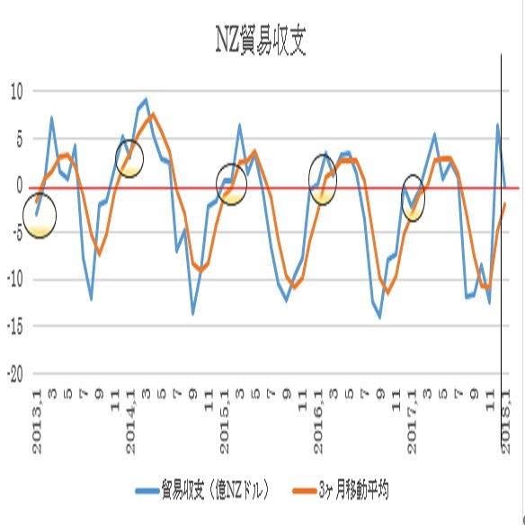 ニュージーランド1月貿易収支予想(18/2/26)