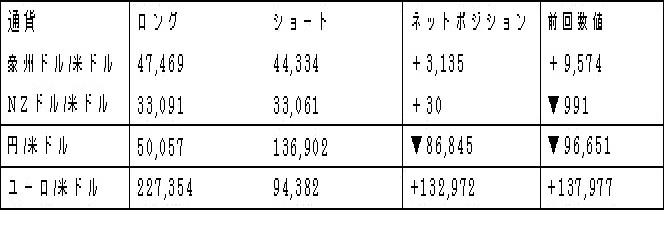 主要通貨ポジション(単位:枚)(2018年3月6日現在の数値)
