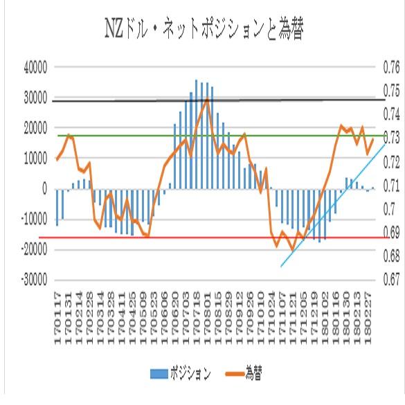 主要通貨ポジション(単位:枚)(2018年3月6日現在の数値) 2枚目の画像