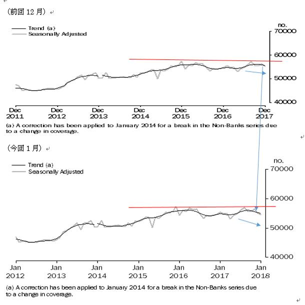 オーストラリアの1月住宅ローン貸出の結果