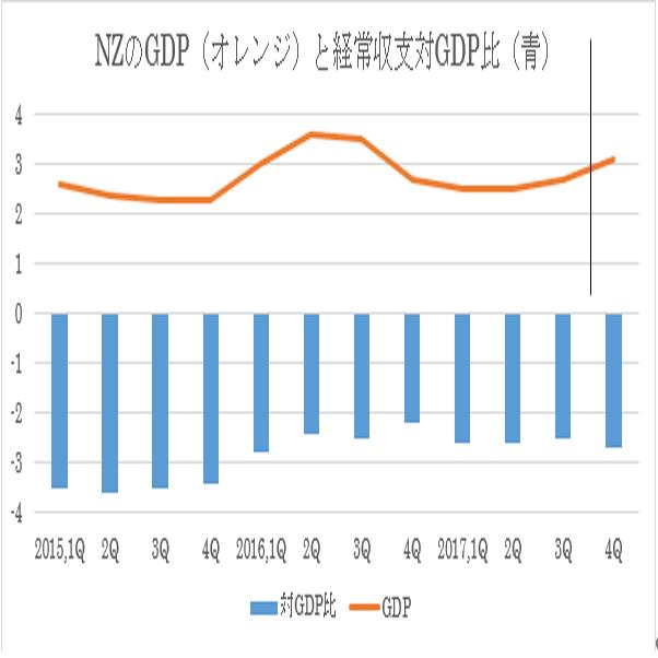 NZの17年4Q経常収支の対GDP比推移(3/14)