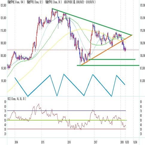 ドル円 米FOMCが変更の攻防点(週報3月第三週)