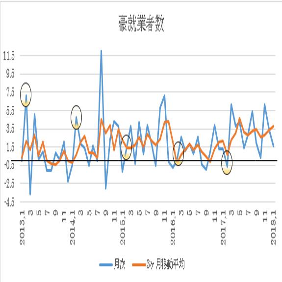 オーストラリア 2月失業率予想(18/3/20)