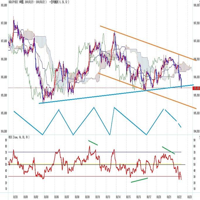 ドル円 FOMCに対する強気反応は一瞬 (3/22)