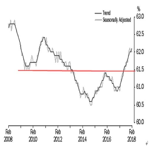 オーストラリア 2月失業率結果(18/3/22)