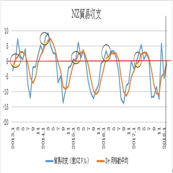 ニュージーランド2月貿易収支予想(18/2/23)