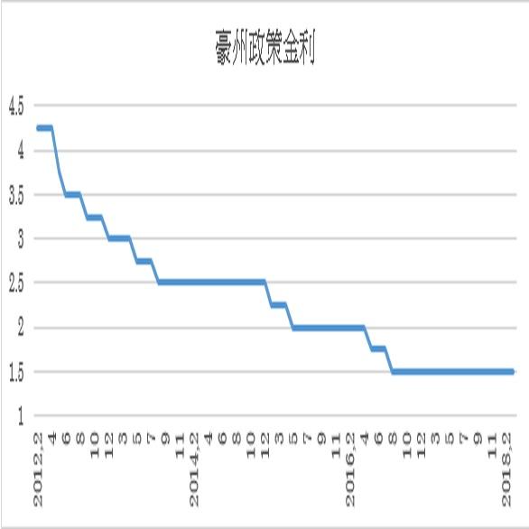 豪州政策金利予想(18/4/2)