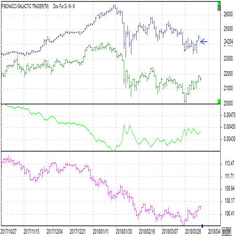 日米株価倍率とドル円(18/4/6)