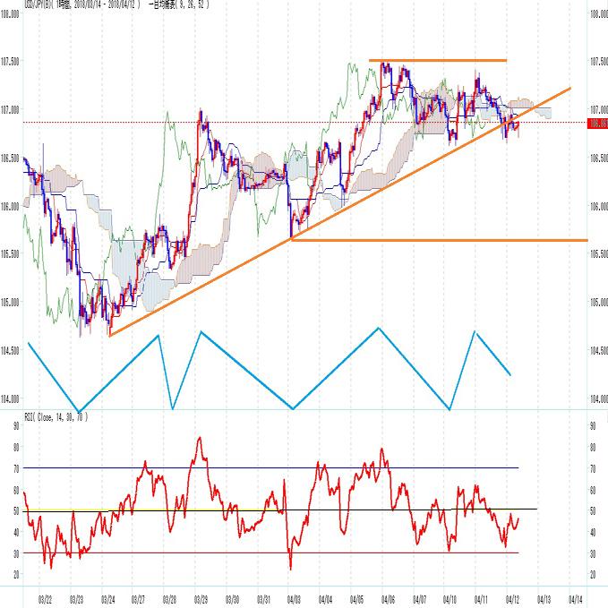 円 シリア情勢懸念で円高 ダブルトップの可能性(4/12)