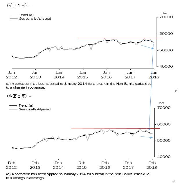 オーストラリアの2月住宅ローン貸出の結果(18/4/12)