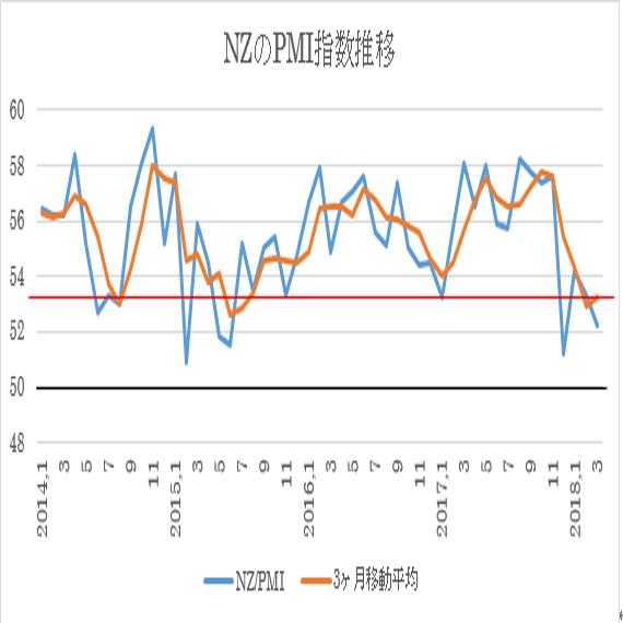 (2)PMI指数の月別推移と3ヶ月移動平均(赤い線は長期平均値に置いています。)