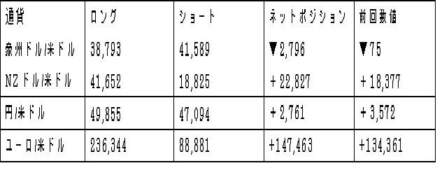 主要通貨ポジション(単位:枚)(2018年4月10日現在の数値)
