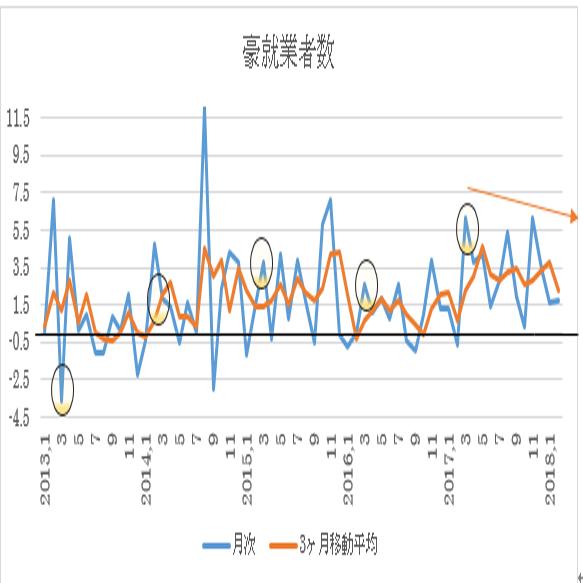 オーストラリア 3月失業率予想(18/4/18)