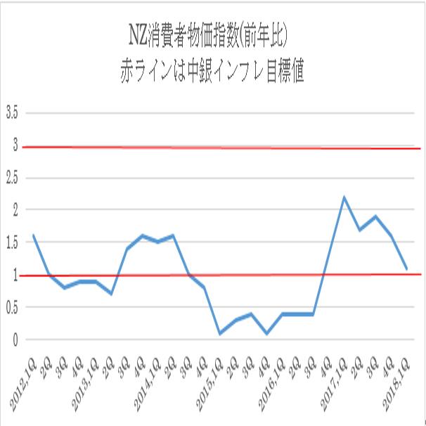 NZ第1・四半期消費者物価指数結果(18/4/19)