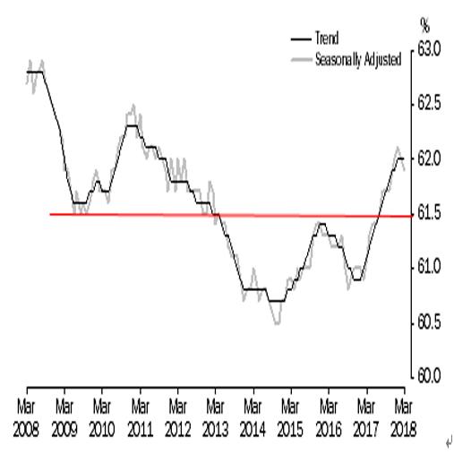 オーストラリア 3月失業率結果(18/4/19)