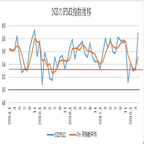 4月NZ・企業景況感指数(18/5/11)