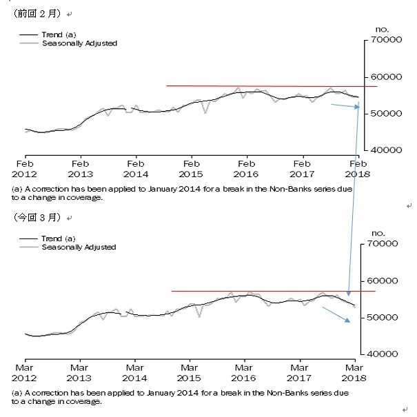 オーストラリアの3月住宅ローン貸出の結果(18/5/11)