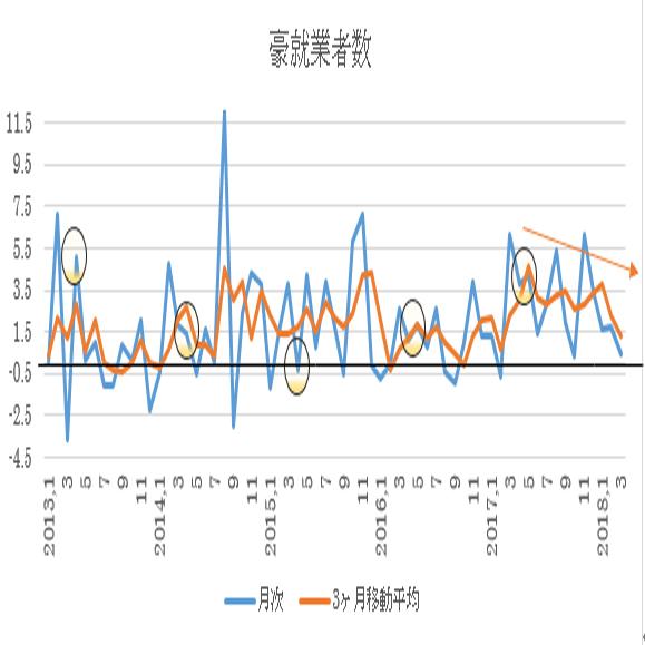 オーストラリア 4月失業率予想(18/5/16)