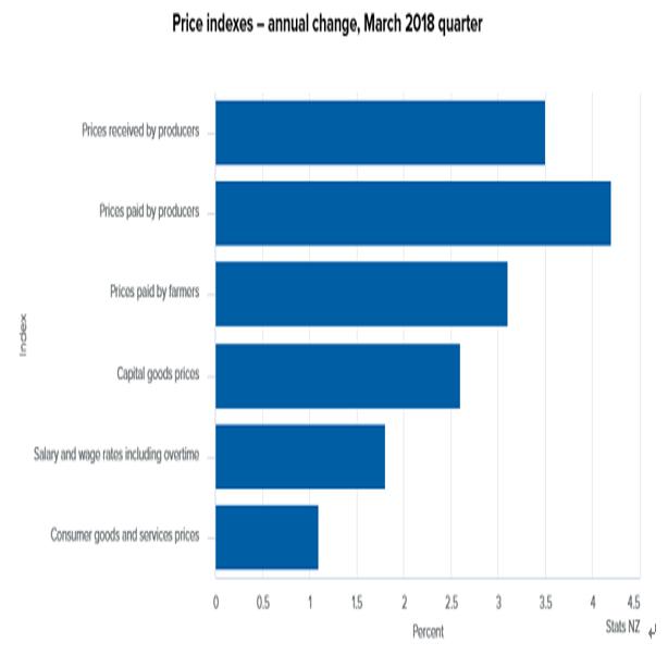 NZ第1・四半期生産者物価指数結果(18/5/17)