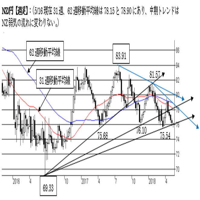 NZ/円、強い下値抵抗を守った状態。中期トレンドはNZ弱気変わらず。