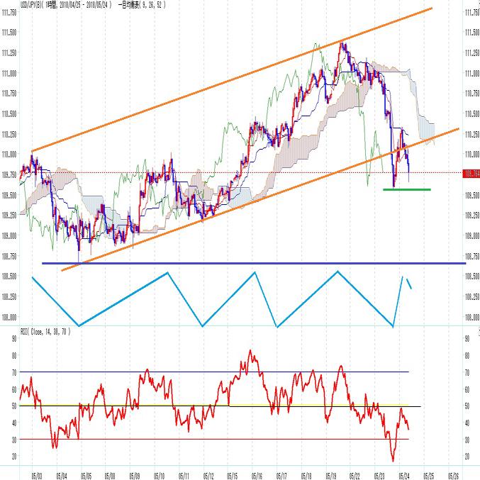 ドル円急落、3月26日以降で最大の下落(5/24)