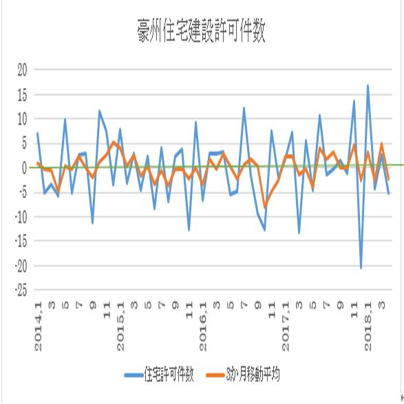 オーストラリアの4月住宅建設許可件数結果(18/5/30)