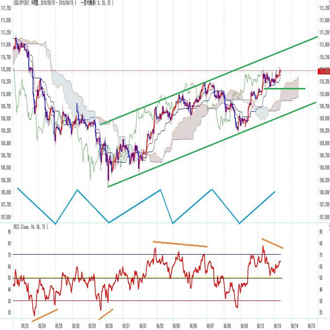 ドル円 ややリスクオンで上昇中だがFOMC待ち(6/13)