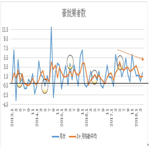 オーストラリア 5月失業率予想(18/6/13)