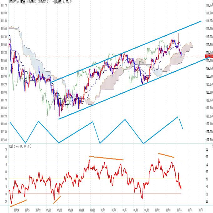 ドル円 FOMC通過 次テーマ探しで下値不安が台頭(6/14)