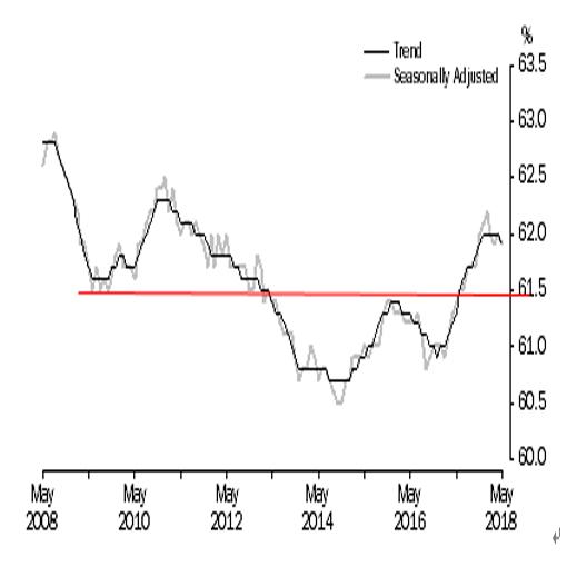 オーストラリア 5月失業率結果(18/6/14)