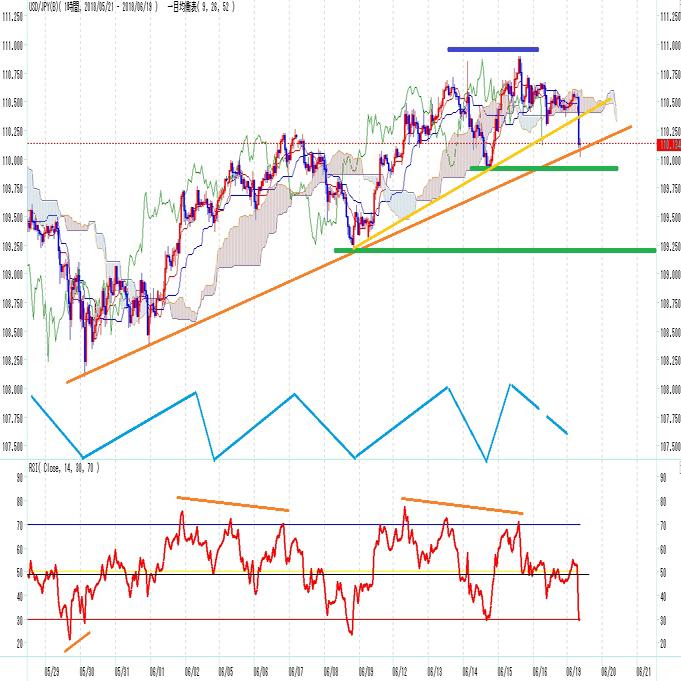 ドル円 貿易戦争全面化懸念でリスク回避の動き(6/19)