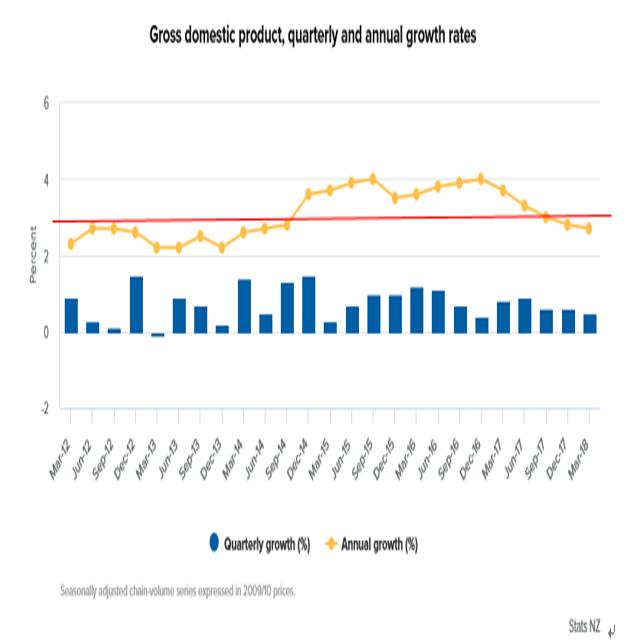 NZの2018年第1四半期GDP結果(18/6/21)