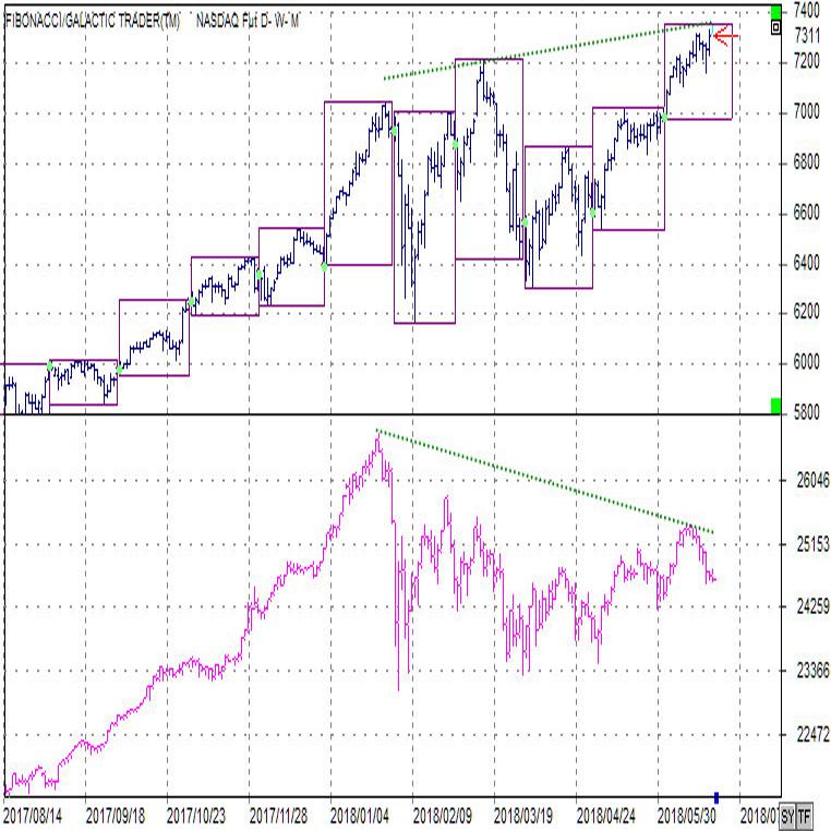 NASDAQ100先物(上段)ダウ先物(下段)日足