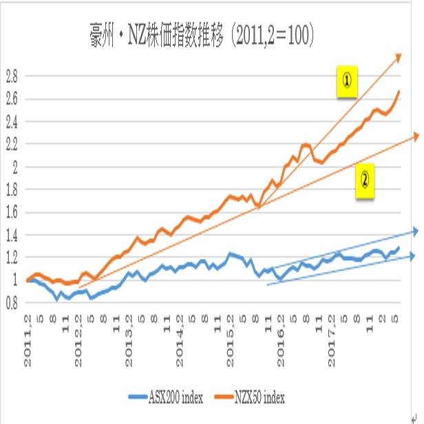 過去7年間の豪州株式・NZ株式及び為替の動き27