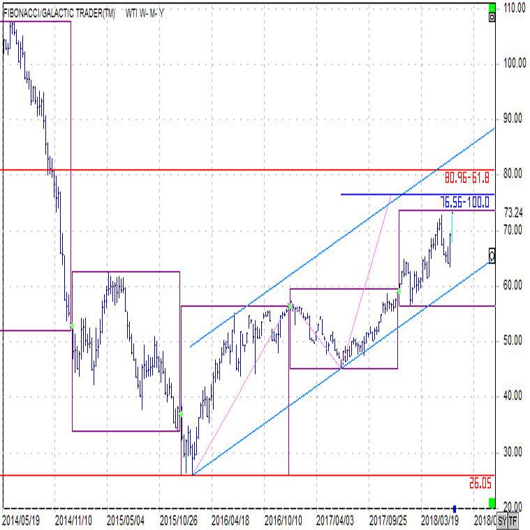 OPEC総会後の原油価格(18/6/29)