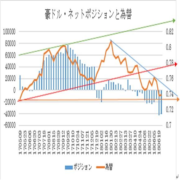A$シカゴポジション(2018/7/2現在)