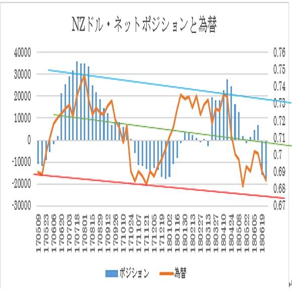 N$シカゴポジション(2018/7/2現在)
