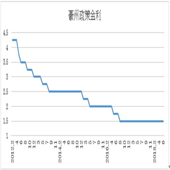 オーストラリア準備銀行(中銀)政策金利予想(18/7/2)