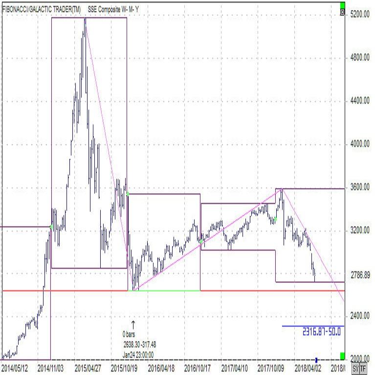 上海総合株価指数