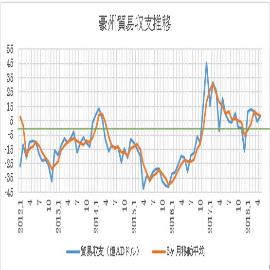 オーストラリアの5月貿易収支結果(7/4)