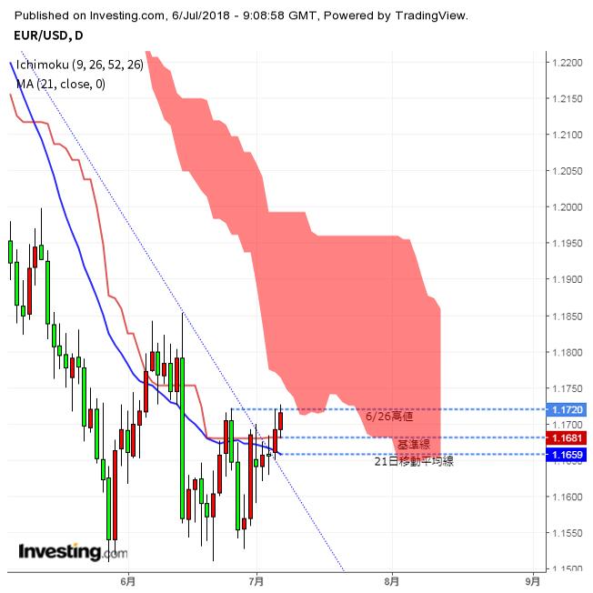 ユーロ上昇、米中貿易関税発動(7/6夕)