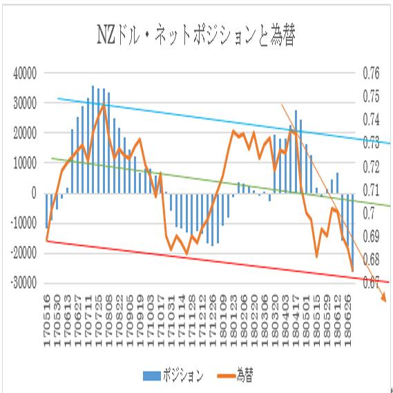 N$シカゴポジション(2018/7/3現在)