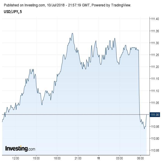 ドル円対中追加関税リスト報道で未明に反落(7/11朝)