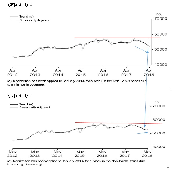オーストラリアの5月住宅ローン貸出の結果(18/7/11)