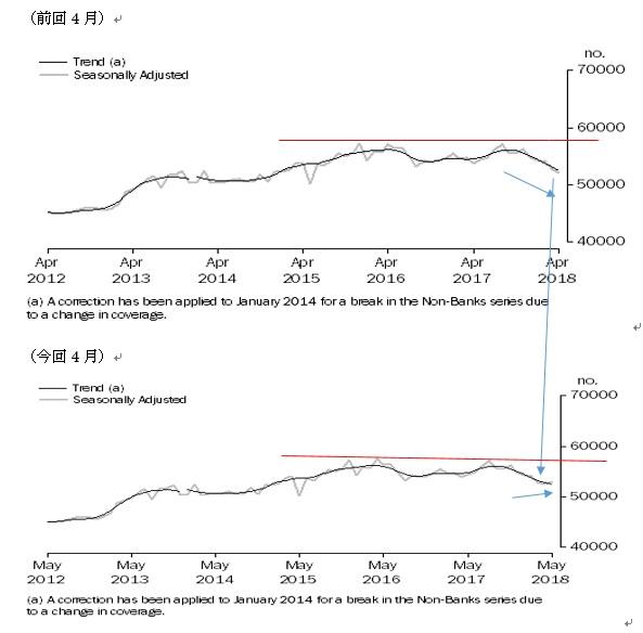オーストラリア5月住宅ローン貸出の結果