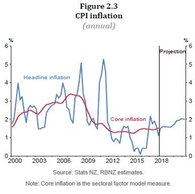 CPIインフレ