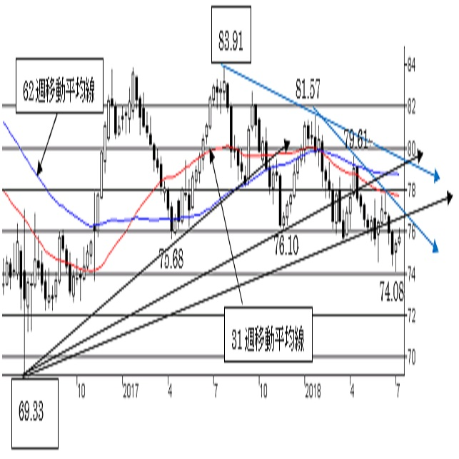 NZ/円、短期は上値余地を探る動き。中期はNZ弱気の流れ変わらず。