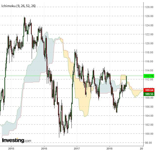 ドルは続伸期待されるも、調整にも要注意(7/13)